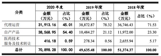 一品传承代理958337泰恩康IPO:亿级合同三年仅确认2000万,1.4亿并购公司资不抵债